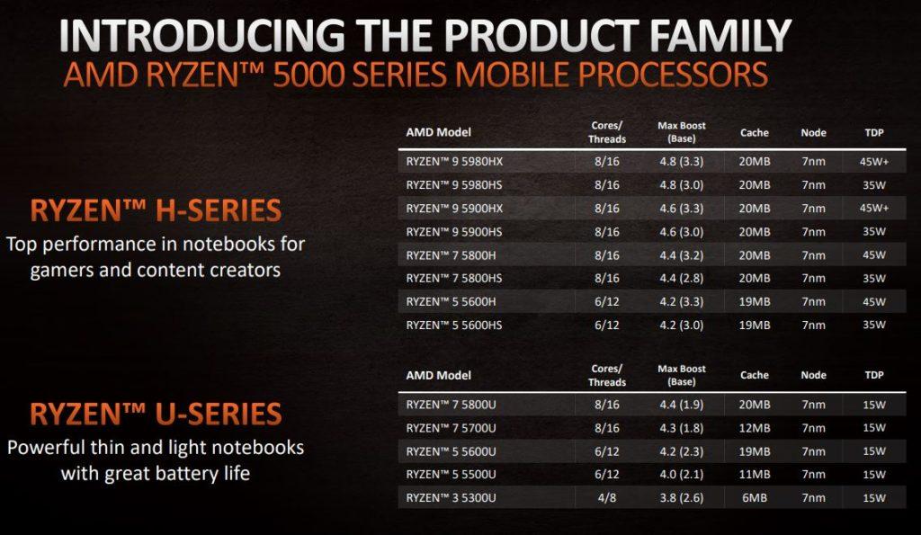 rodzina AMD Ryzen 5000