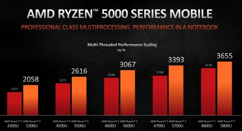 Wydajność wielowątkowa AMD Ryzen 5000