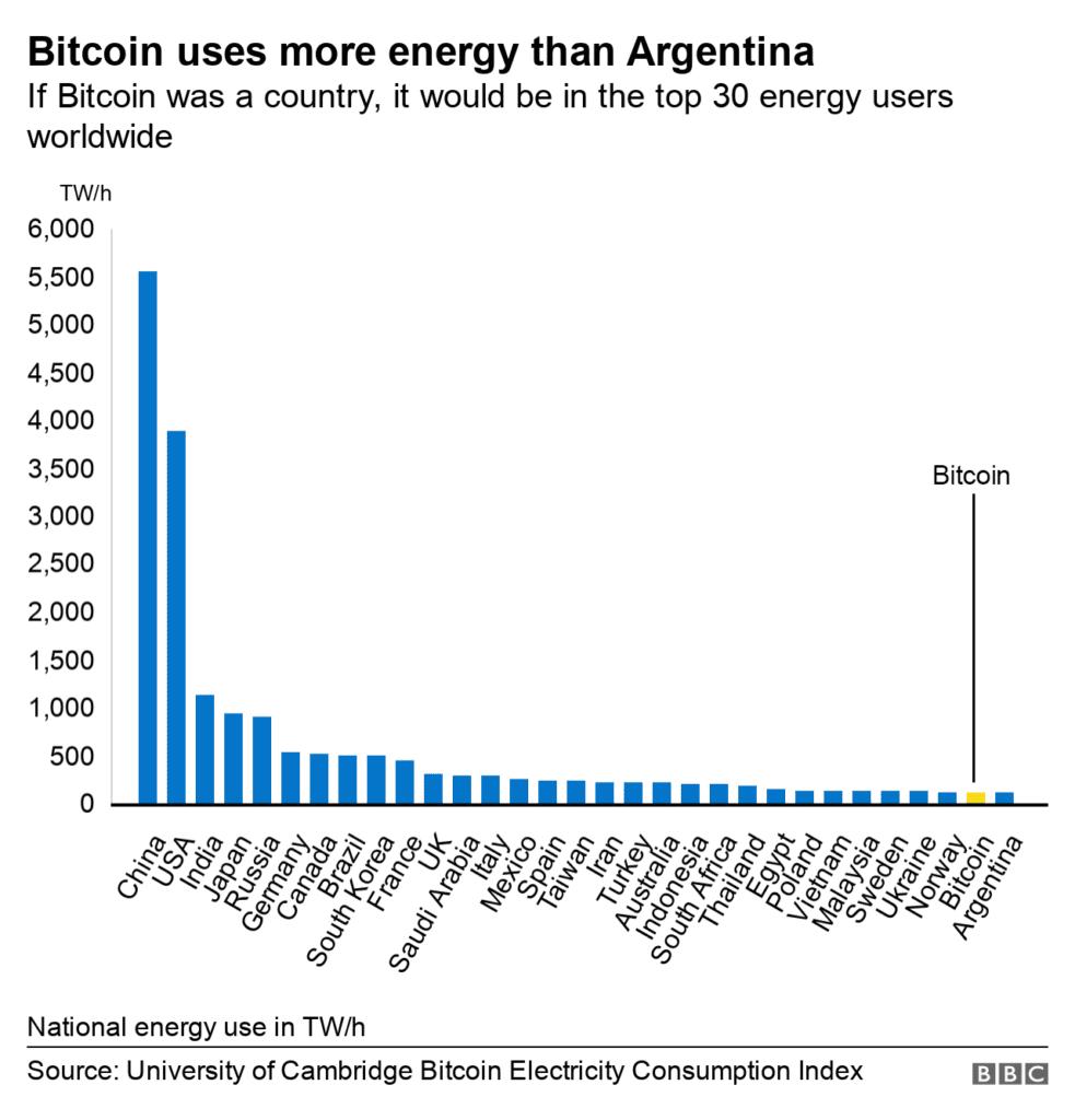 Bitcoin zużywa więcej prądu niż Argentyna