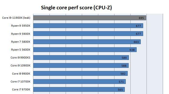 Intel Core i9 11900K jeden rdzeń