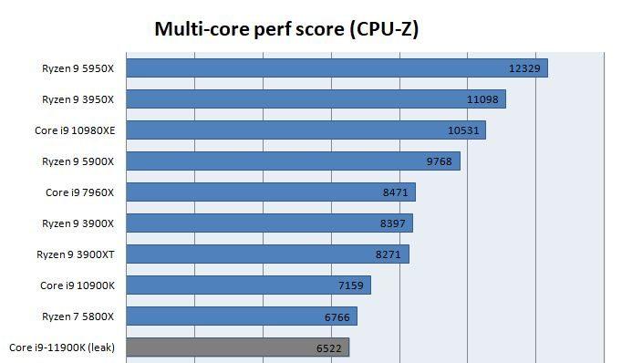 Intel Core i9 11900K wiele rdzeni