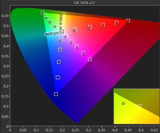 diagram pokazujący dokładność odwzorowania barw przez tcl 50p610