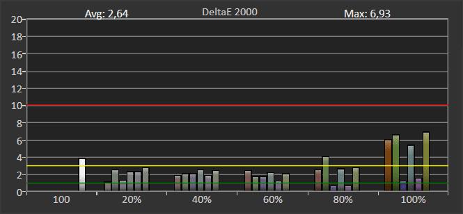 wykres pokazujący odwzorowanie barw z szerokiej palety przez tcl 55p615