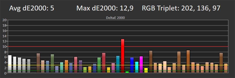 wykres pokazujący odwzorowanie kolorów przez samsunga 55tu7112 - najwyższy błąd odnotowano w przypadku koloru czerwonego