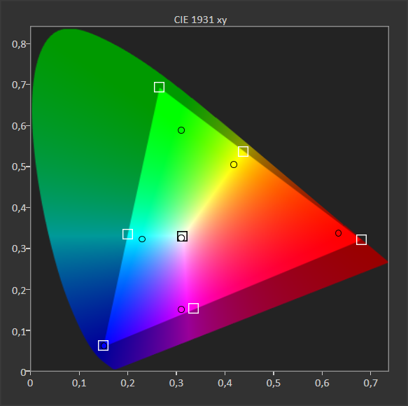 wykres pokazujący pokrycie palety barw przez TCL 55p615