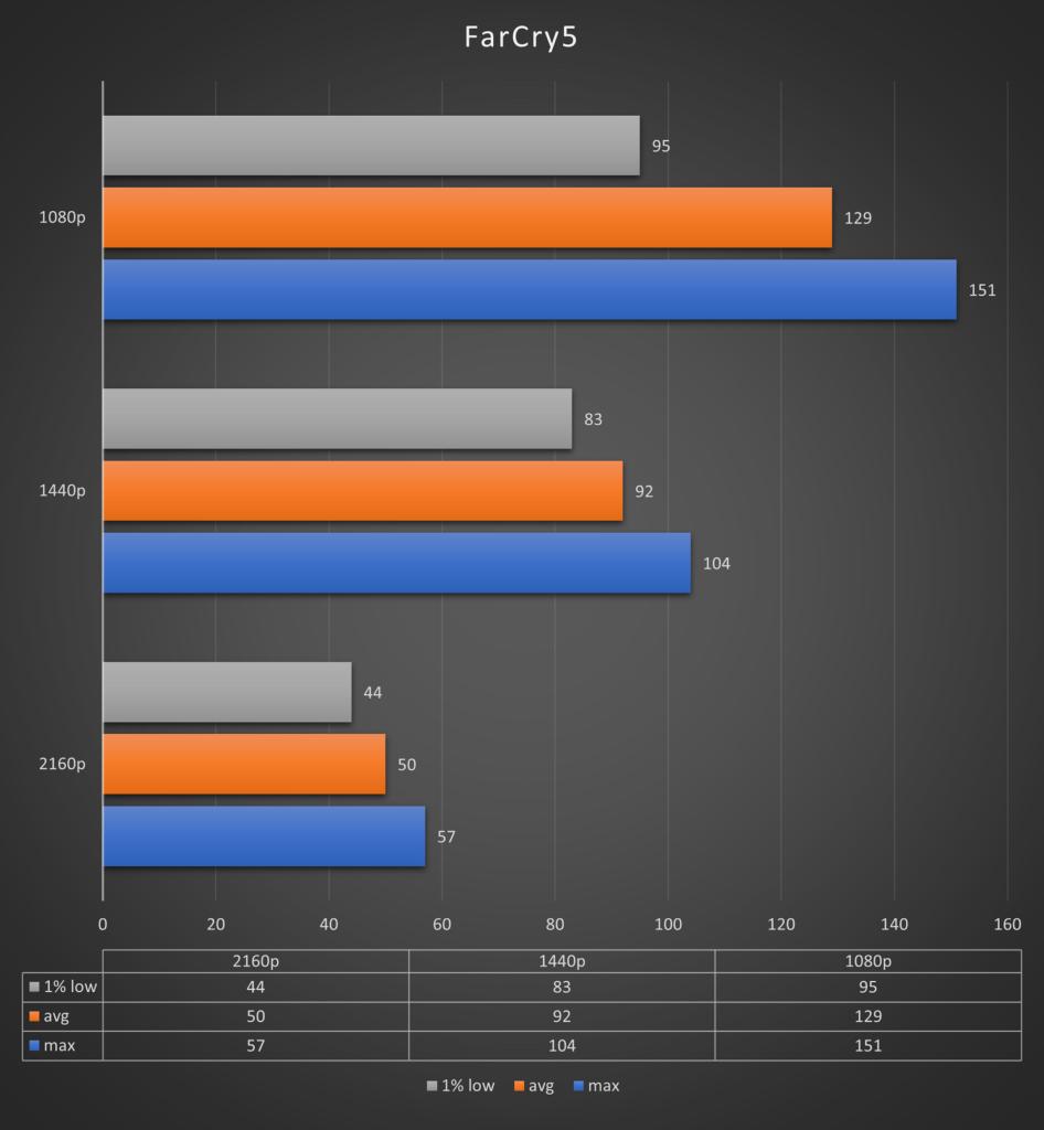 RTX 3060 Far Cry 5 test