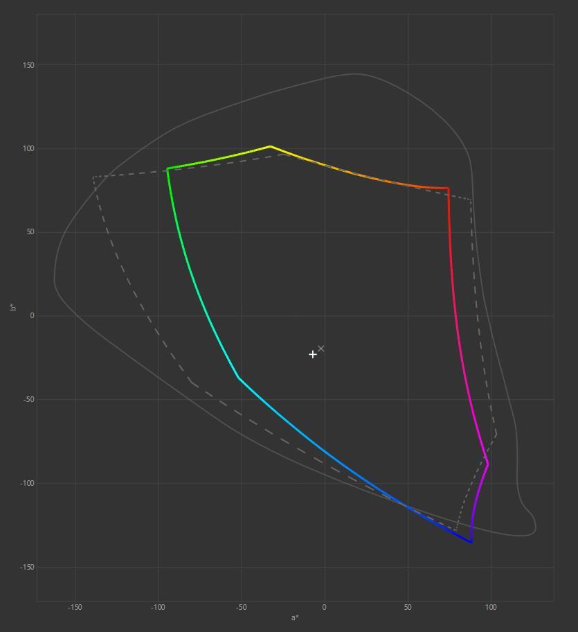 Test ASUS ProArt PA248QV gamut Adobre RGB