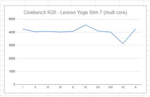 Lenovo Yoga Slim 7 multi core cinebench r20