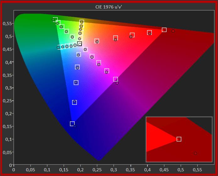diagram chromatyczności dla telewizora tcl 55c715