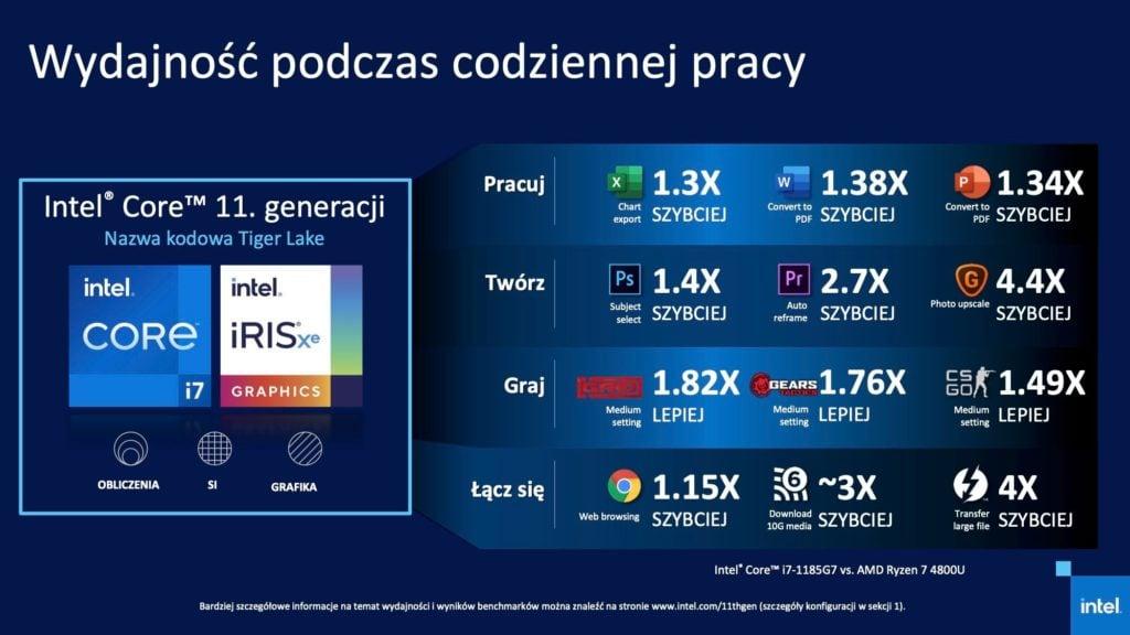Intel Core 11. gen evo