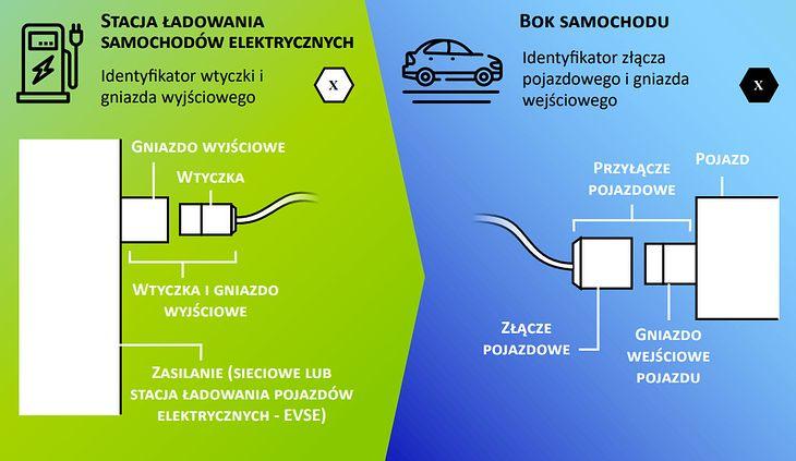 Naklejki na pojazdach i ładowarkach elektrycznych