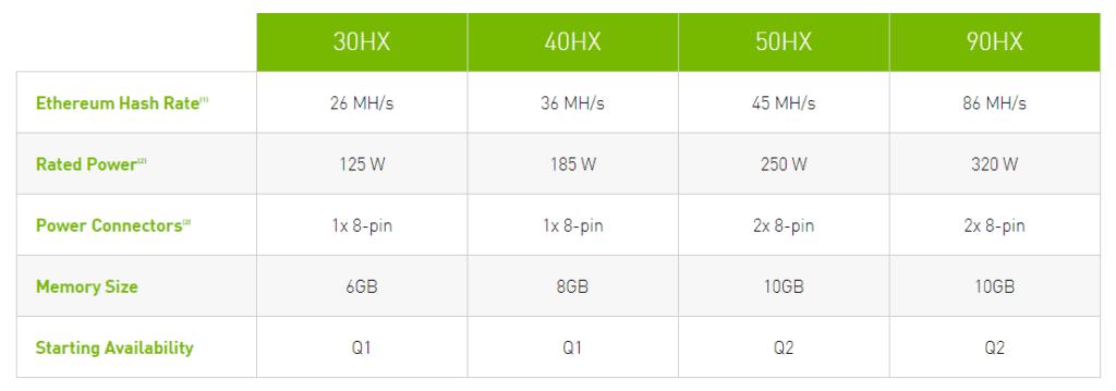 Wydajność kart NVIDIA CMP