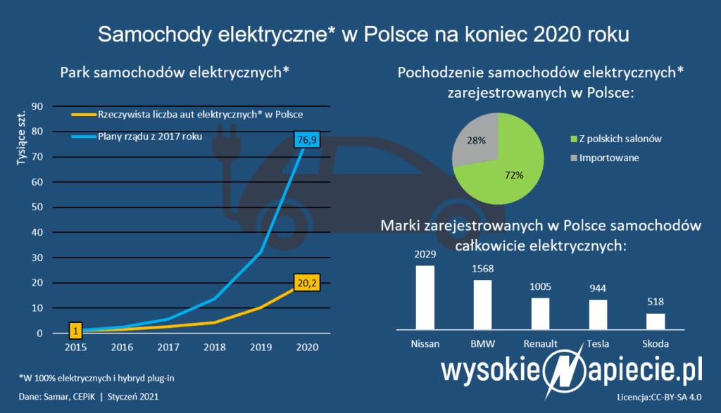 Ile jest w Polsce samochodów elektrycznych?