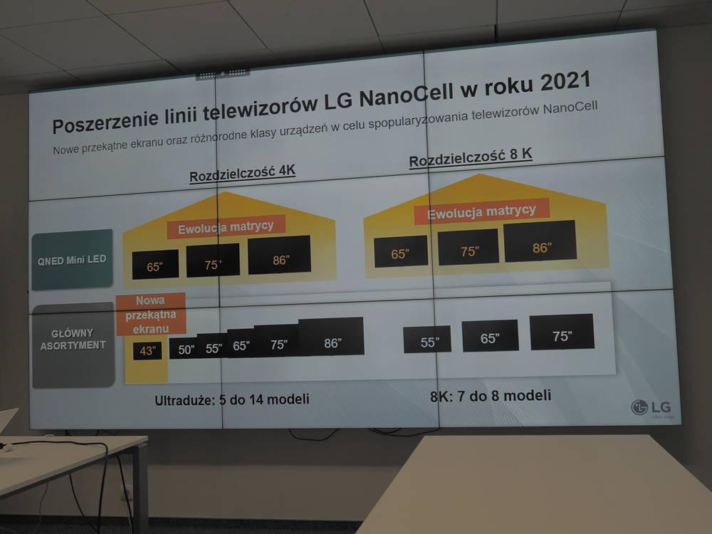 prezentacja telewizorów LG NanoCell na 2021 rok