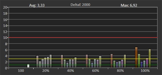 wykres pokazujący odwzorowanie barw przez tcl 55c715