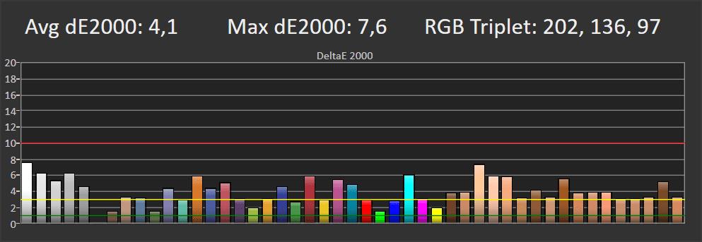 wykres pokazujący błędy odwzorowania barw przez xiaomi mi tv q1 75