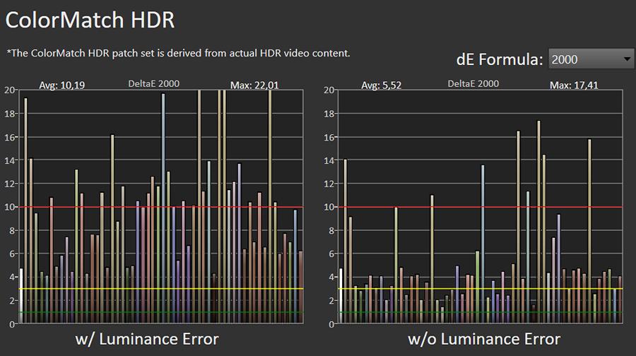 wykres odwzorowania barw przez samsunga the serif qe49ls01t