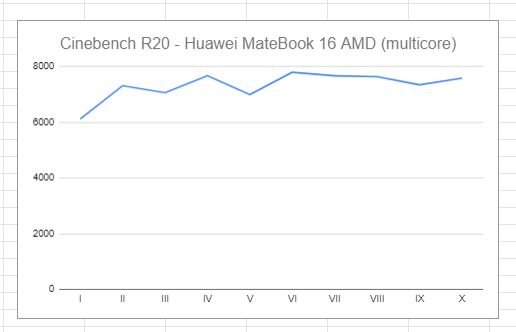 test cinebench R20 Huawei MateBook D16