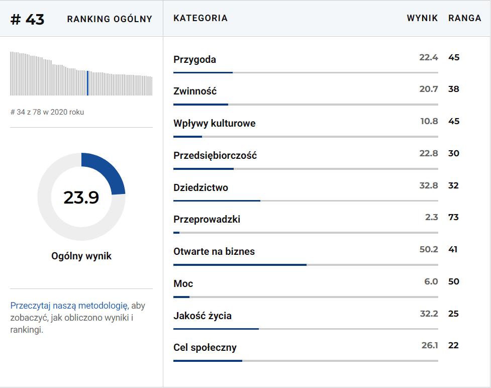 Polska - ranking krajów