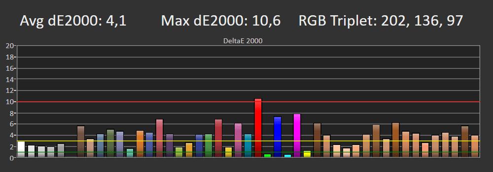 wykres odwzorowania barw przez telewizor samsung the serif qe49ls01t