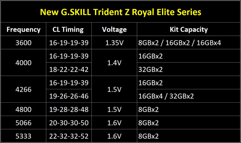 Trident Z Royal Elite konfiguracja