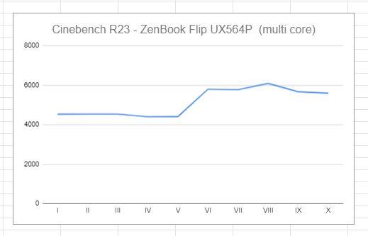 wykres multicore cinebench R23 ZenBook Flip 15 UX564P