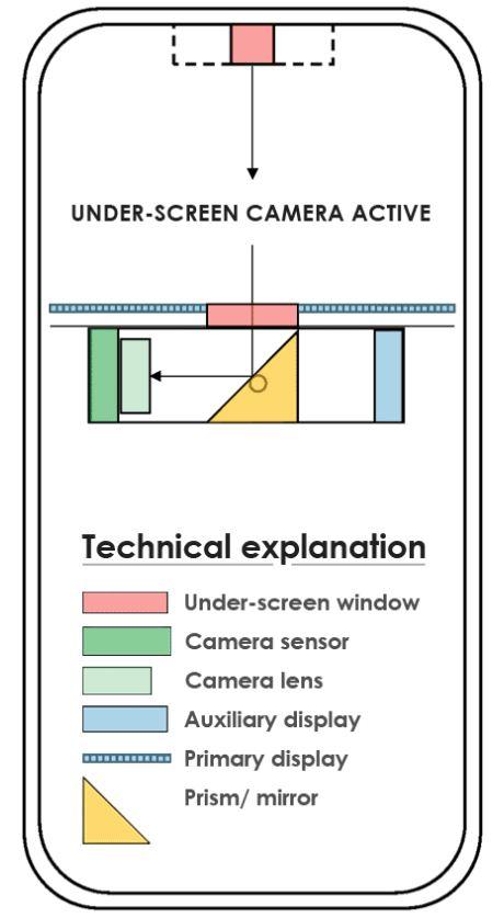 kamera pod ekranem smartfona