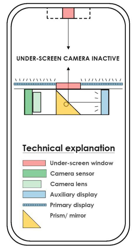 wyświetlacz pod ekranem smartfona