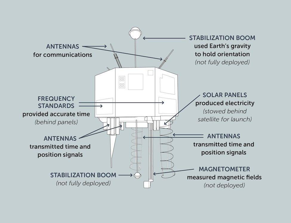 schemat satelita NTS-2