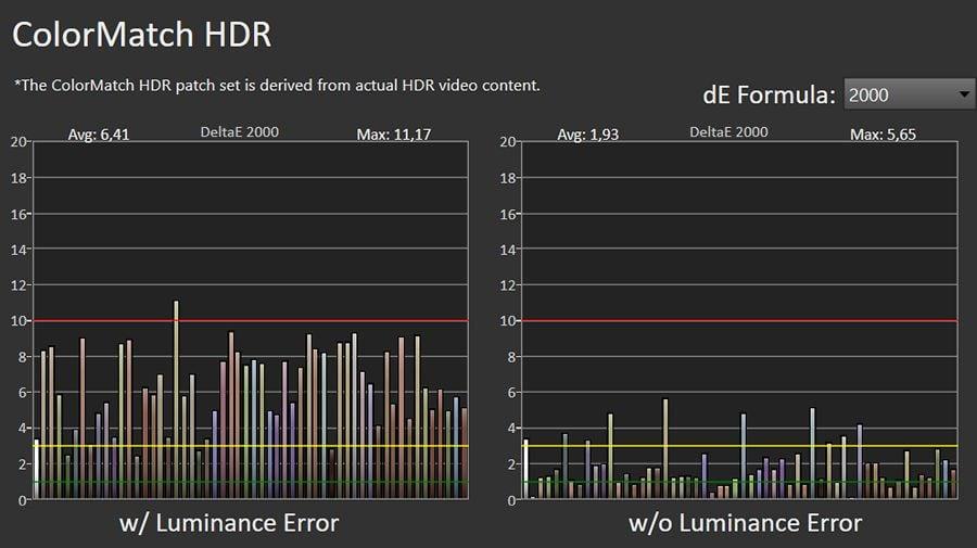 wykres pokazujący odwzorowanie szerokiej palety barw przez samsunga qe65q77a
