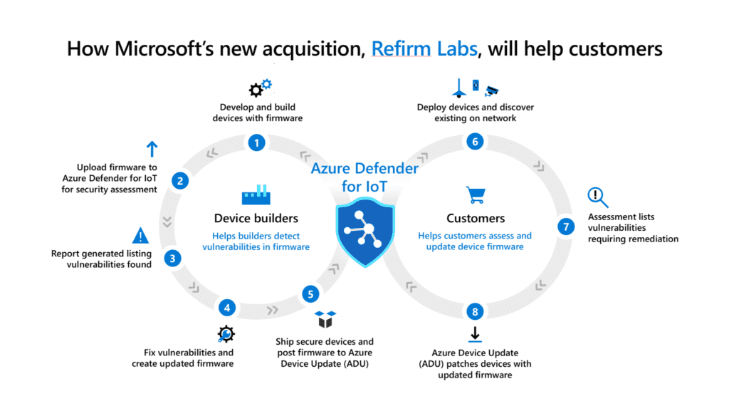 Microsoft Azure Defender ReFirm Labs