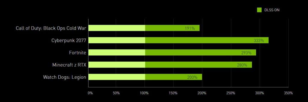 wzrost wydajności z użyciem nvidia dlss