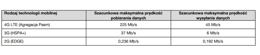 Orange IoT na kartę szybkość