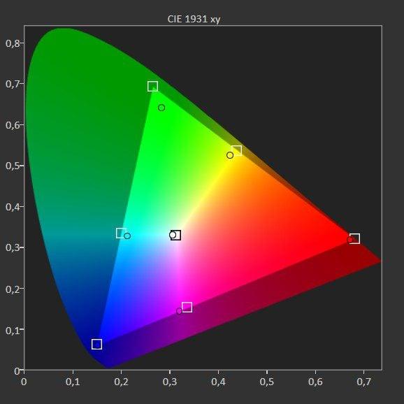 wykres pokazujący pokrycie barw przez samsunga qe65q77a