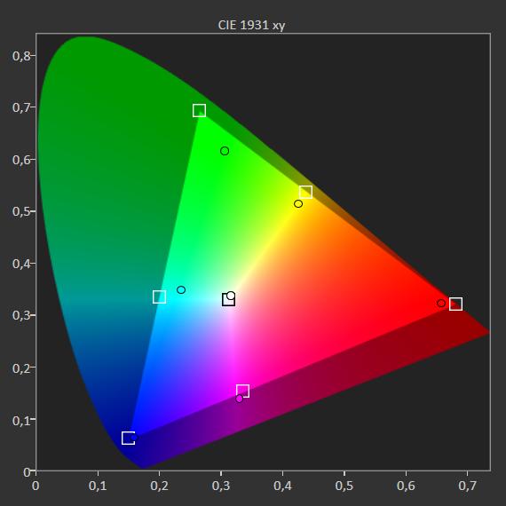 pokrycie palety barw przez telewizor lg 50nano813pa