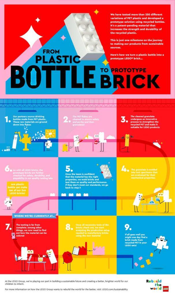 LEGO plastikowe butelki recykling