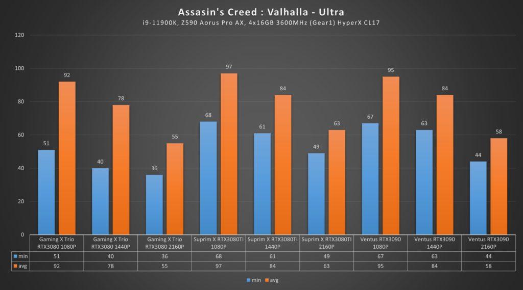 RTX 3080 Ti Assassin's Valhalla Ultra