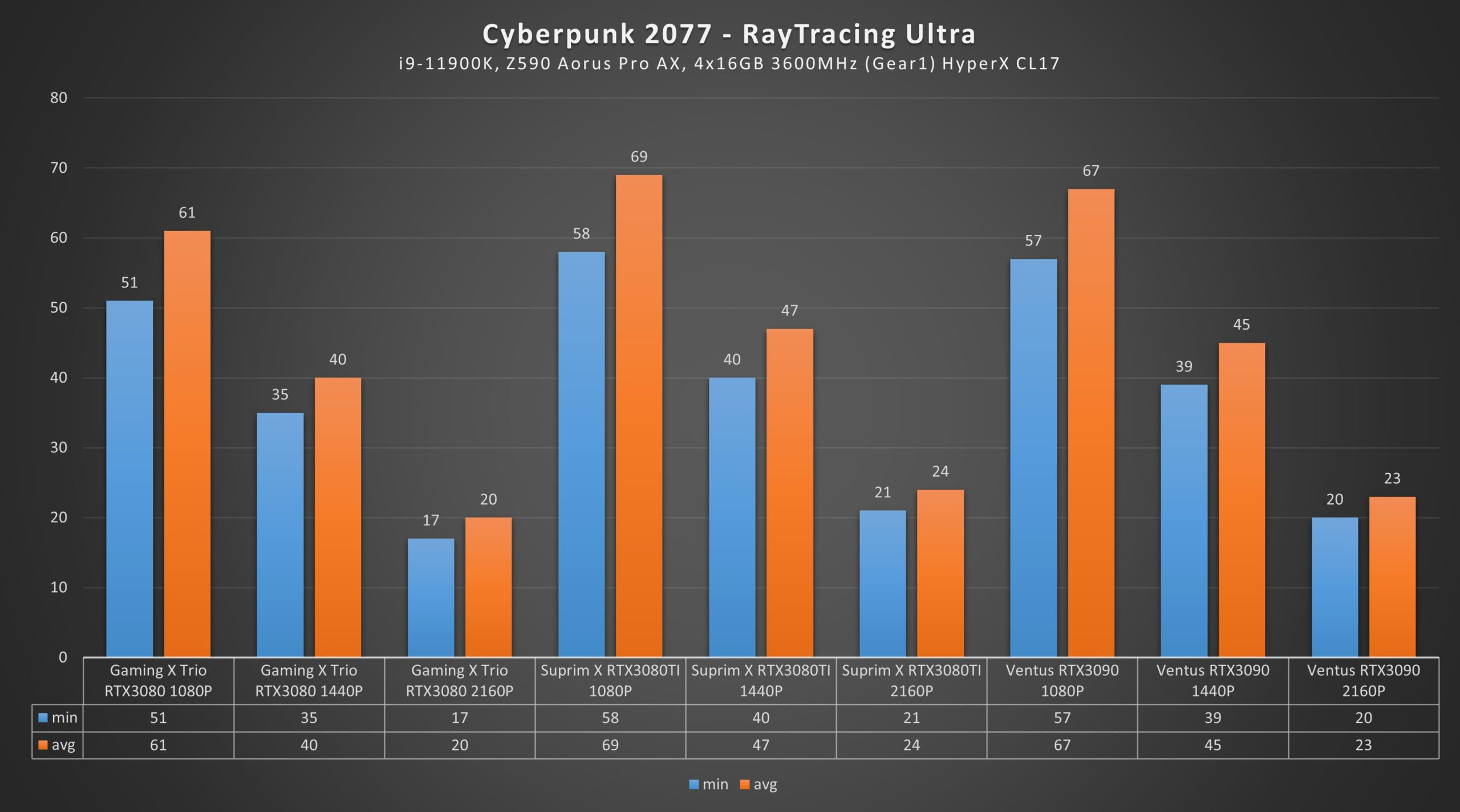 RTX 3080 Ti Cyberpunk 2077 Ultra Raytracing