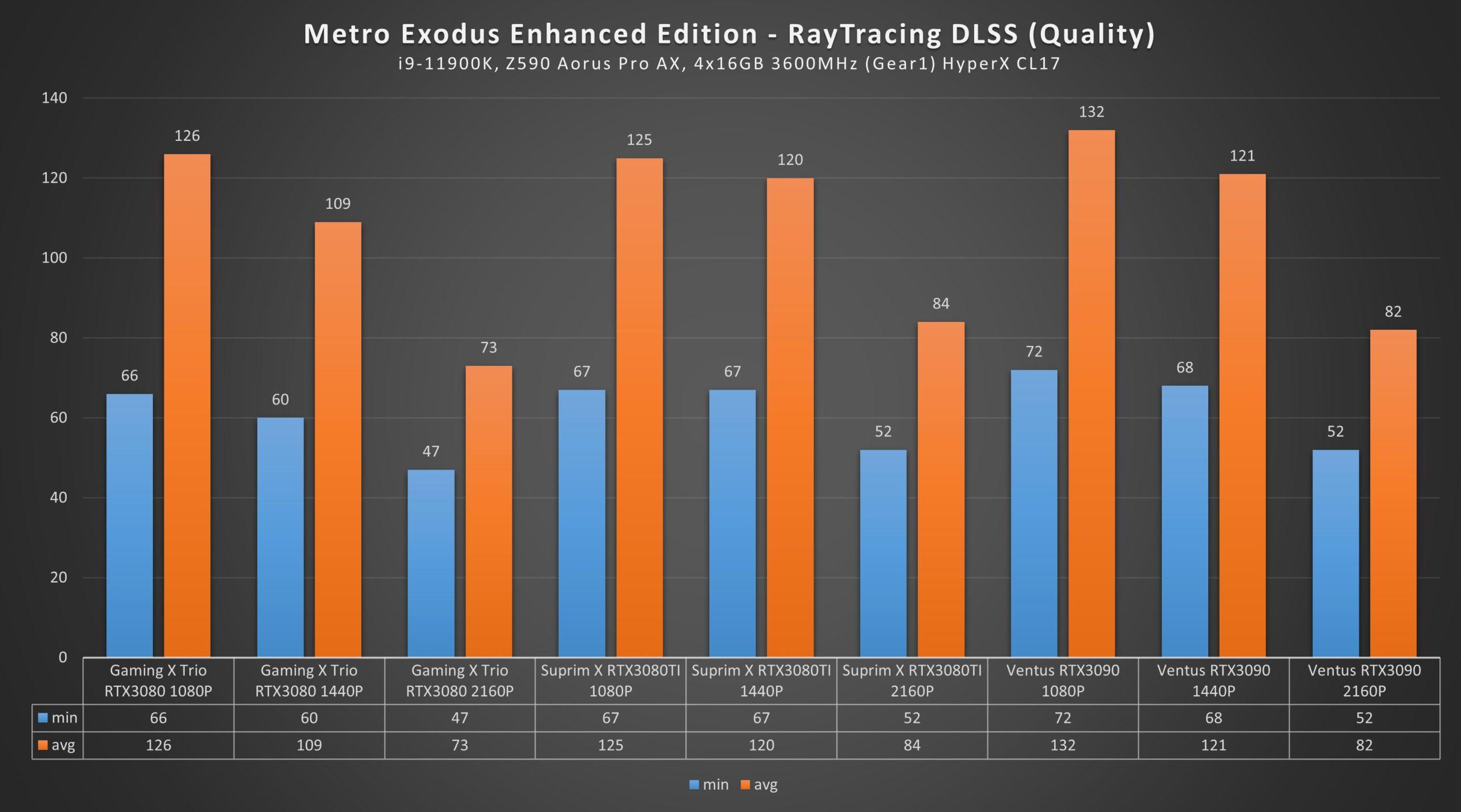 RTX 3080 Ti Metro Exodus enhanced edition Ultra Raytracing DLSS