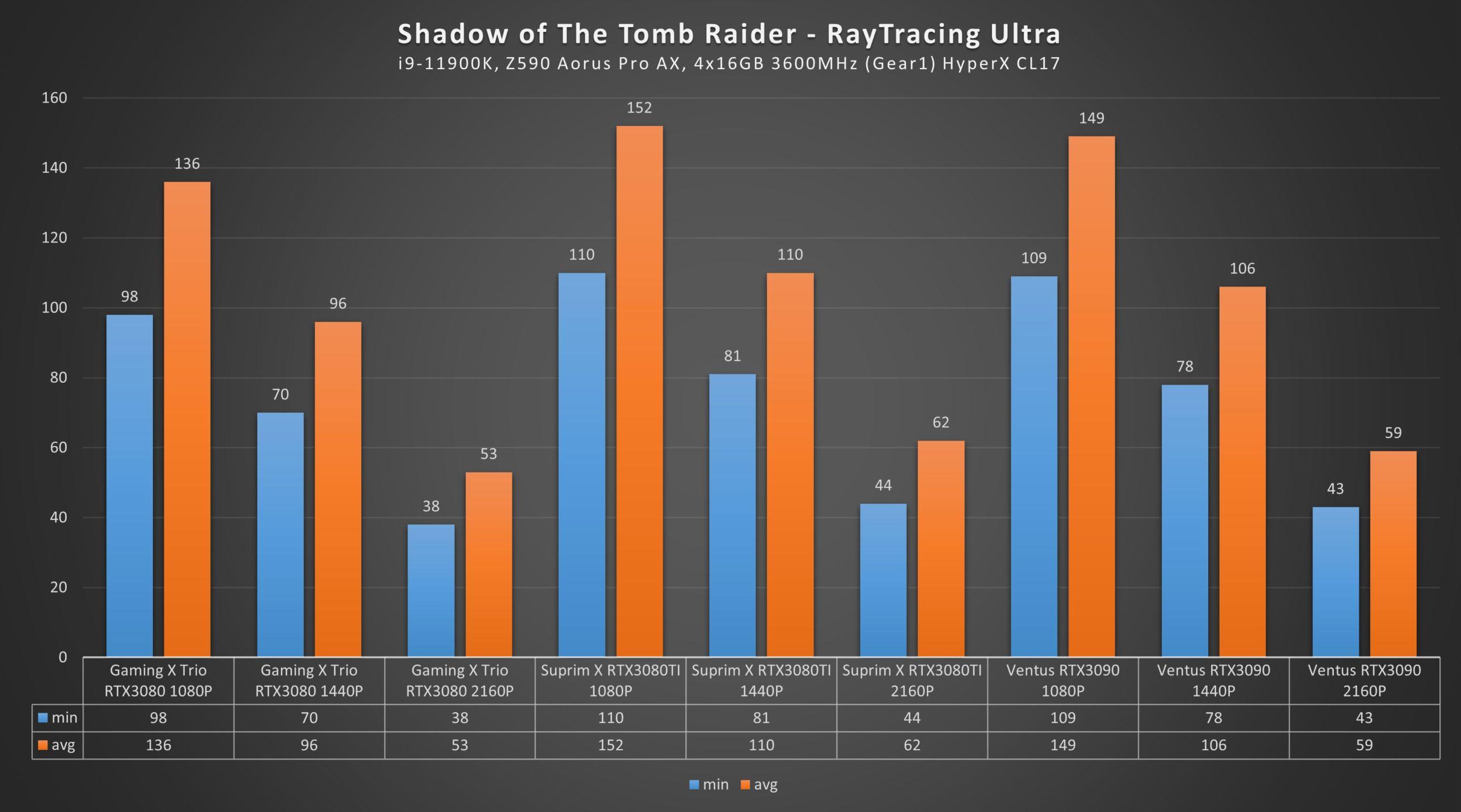 RTX 3080 Ti Shadow of the Tomb Raider Ultra Raytracing