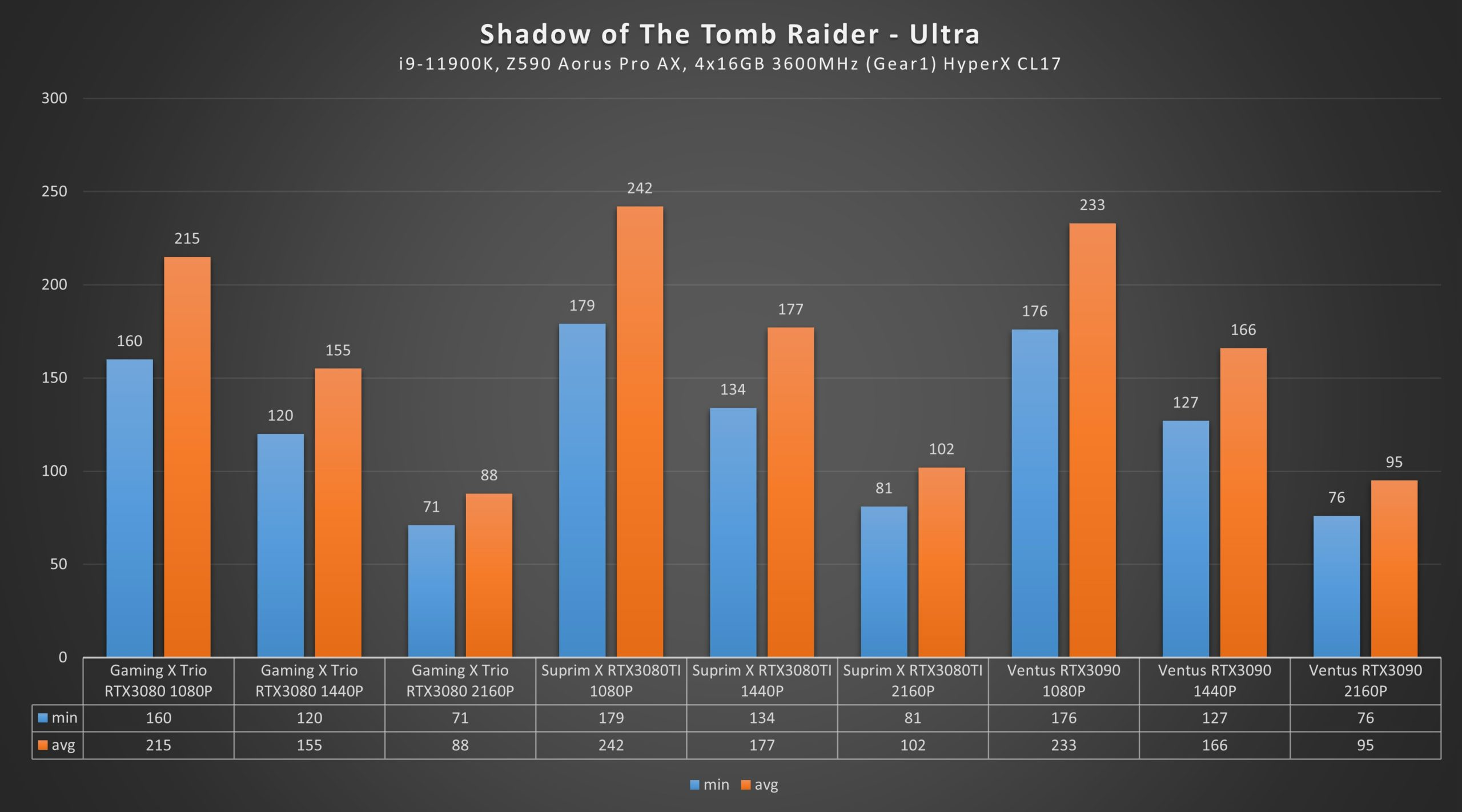RTX 3080 Ti Shadow of the Tomb Raider Ultra