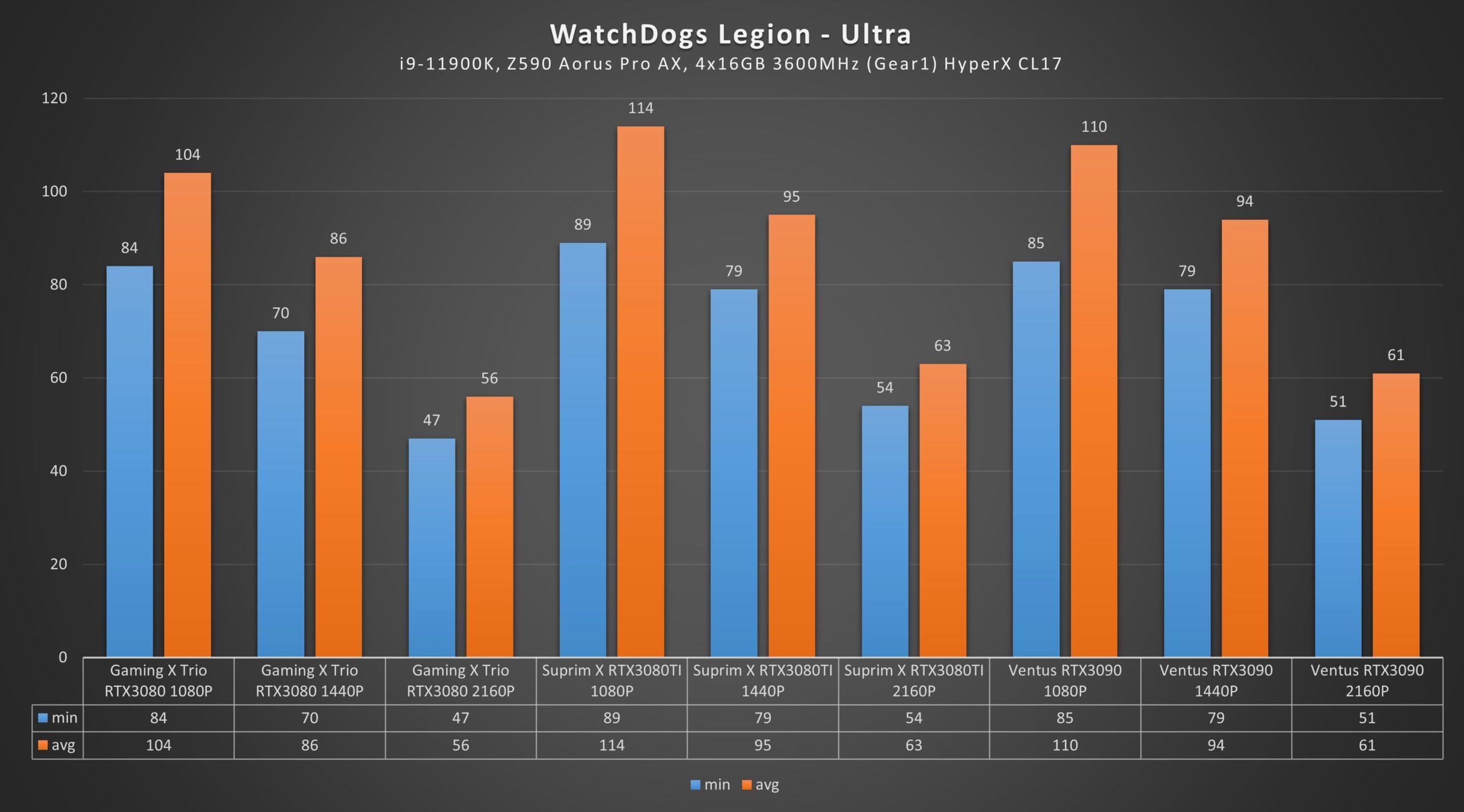RTX 3080 Ti Watchdogs: Legion Ultra