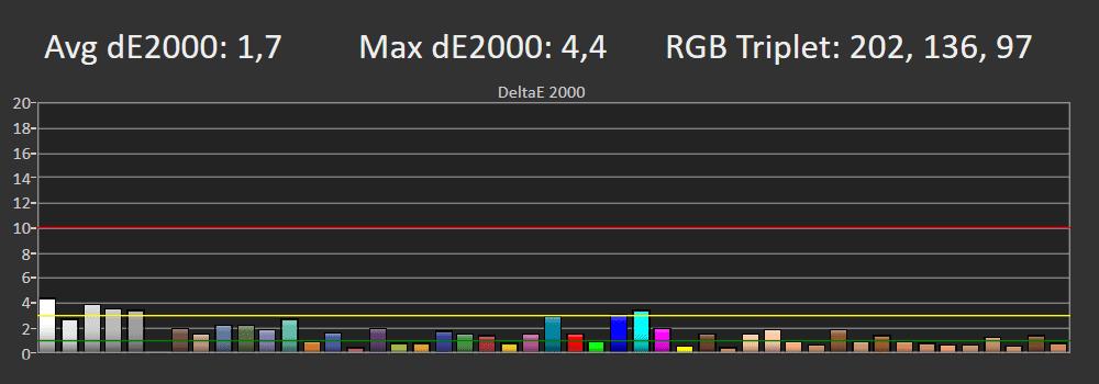 wykres pokazujący odwzorowanie barw przez lg 55nano753pa