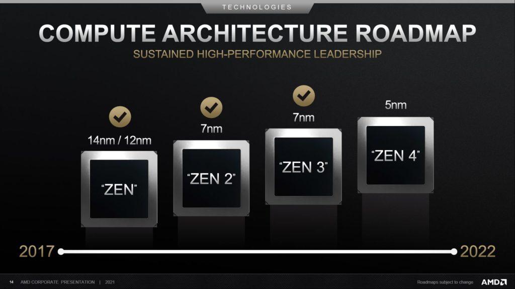 harmonogram architektury amd zen