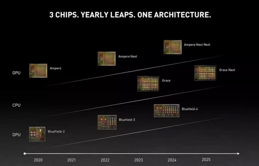 harmonogram architektur nvidii