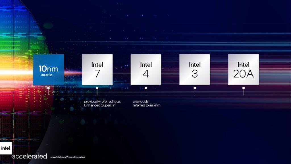 procesy technologiczne intela