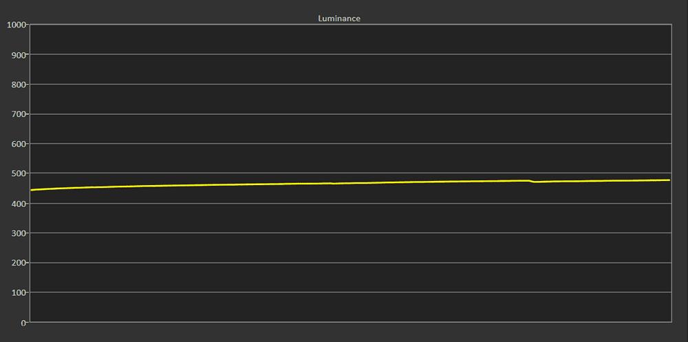 wykres luminancji telewizora lg oled55a1