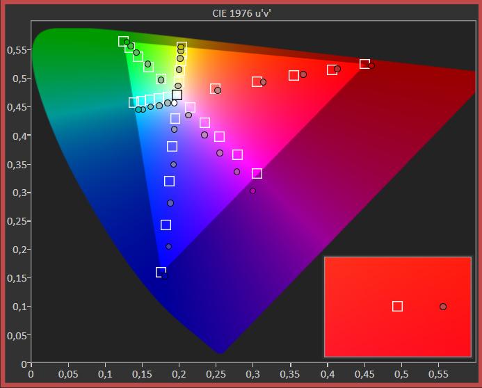 xiaomi mi led tv p1 55 liniowość odwzorowania barw