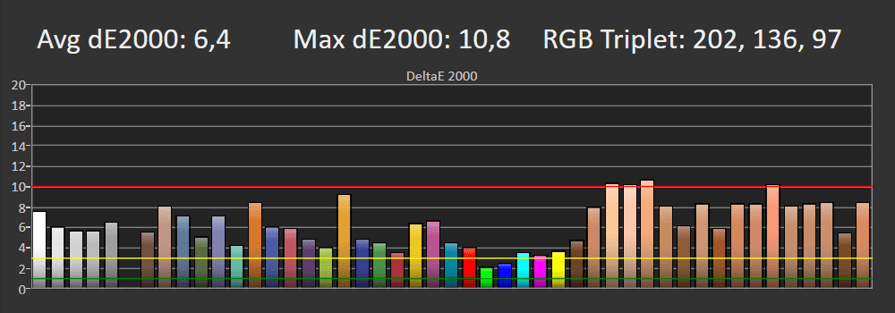 wykres odwzorowania kolorów lg 55nano863pa