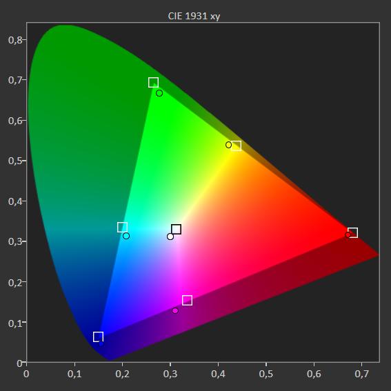 wykres pokazujący stopień pokrycia barw przez samsunga qe55q80a
